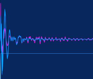 Parallelkompression zur Verdichtung des Signals